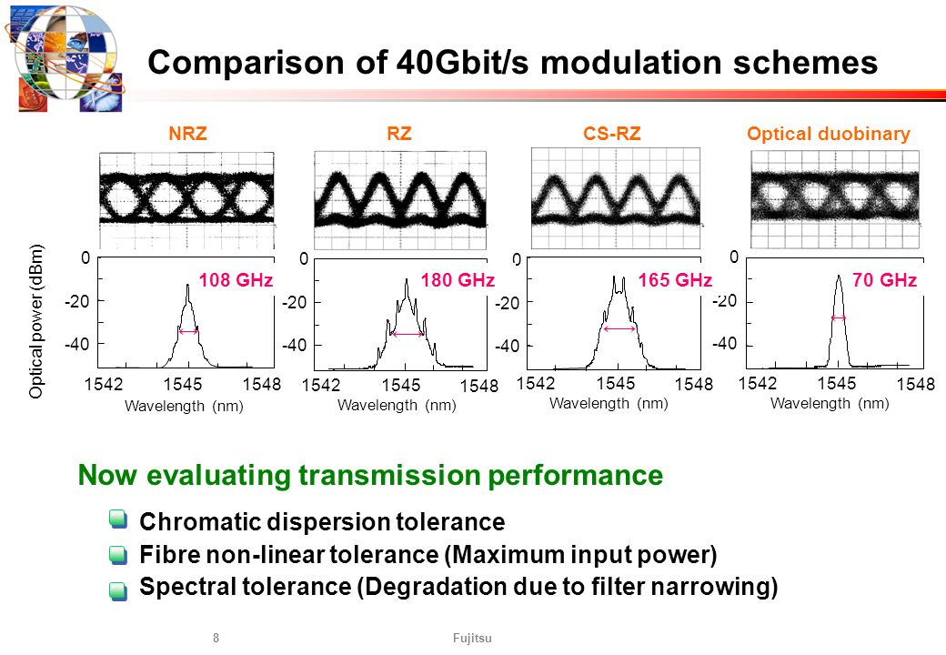 Comparison of 40Gbit/s modulation schemes
