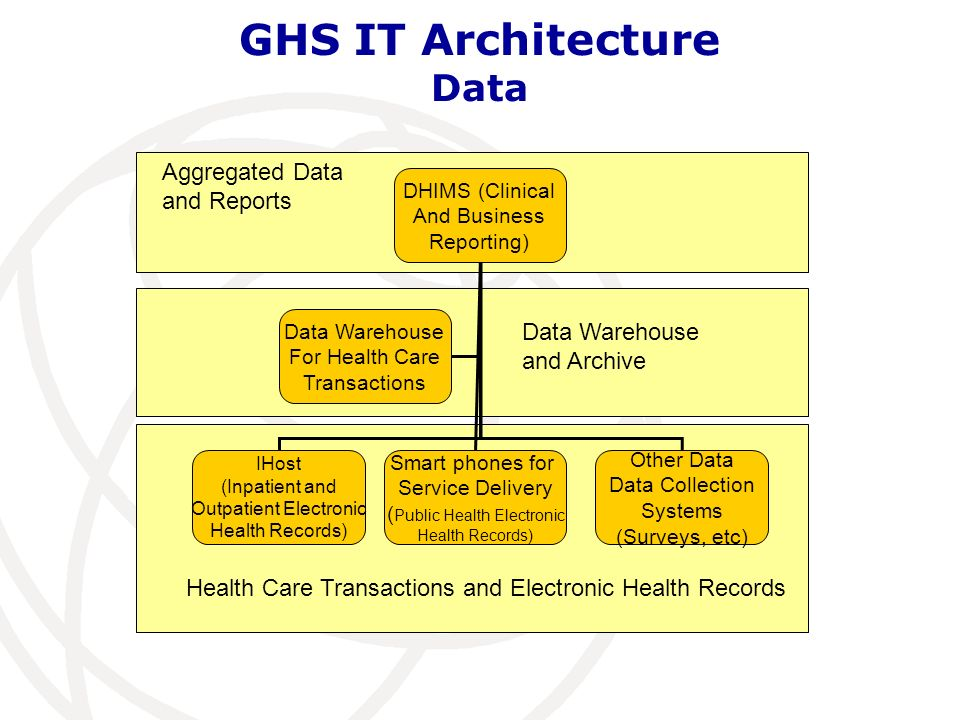 GHS IT Architecture Data