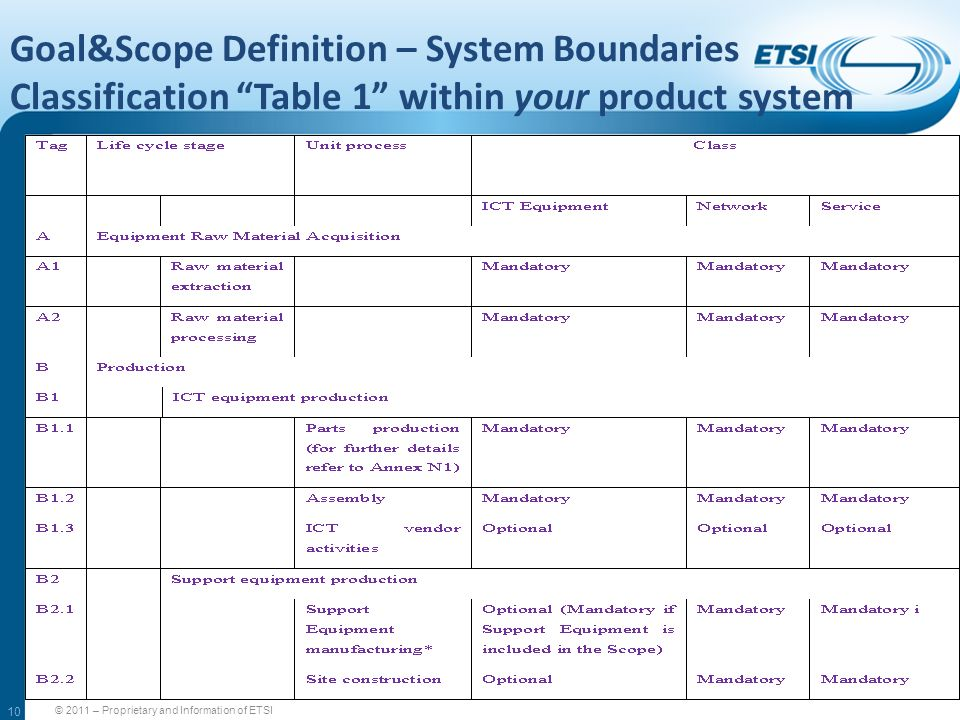 Goal&Scope Definition – System Boundaries Classification Table 1 within your product system