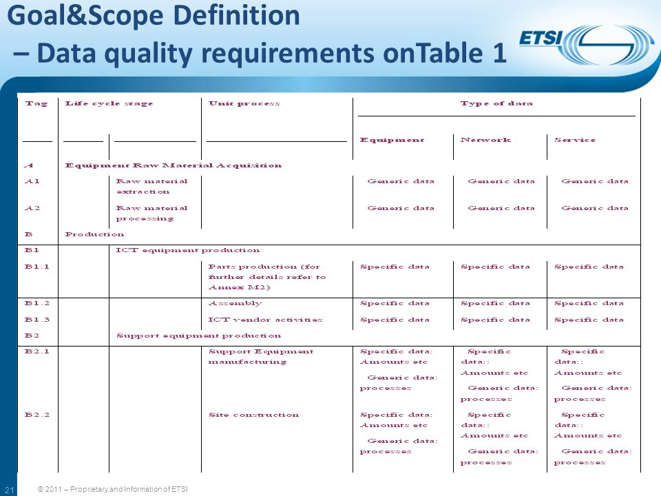 Goal&Scope Definition – Data quality requirements onTable 1