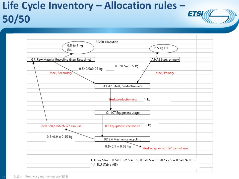 Life Cycle Inventory – Allocation rules – 50/50