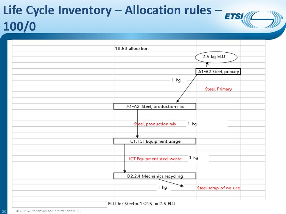 Life Cycle Inventory – Allocation rules – 100/0