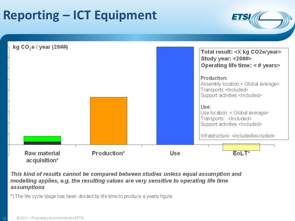 Reporting – ICT Equipment