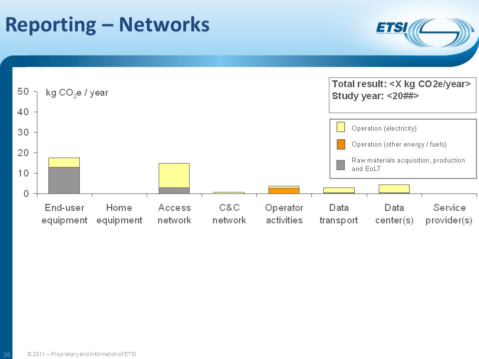 Reporting – Networks 36 © 2011 – Proprietary and Information of ETSI 36