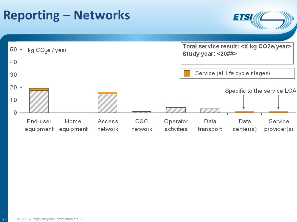 Reporting – Networks 37 © 2011 – Proprietary and Information of ETSI 37