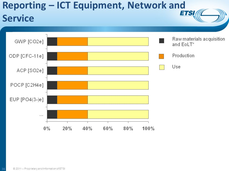 Reporting – ICT Equipment, Network and Service