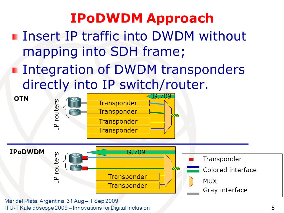 Insert IP traffic into DWDM without mapping into SDH frame;
