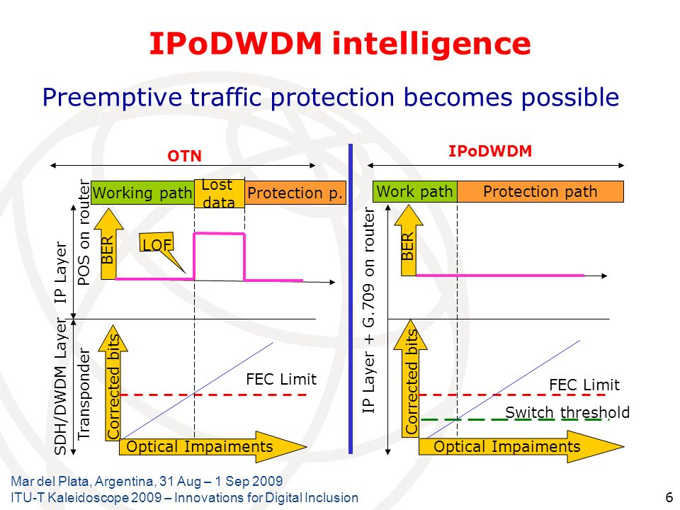 IPoDWDM intelligence Preemptive traffic protection becomes possible