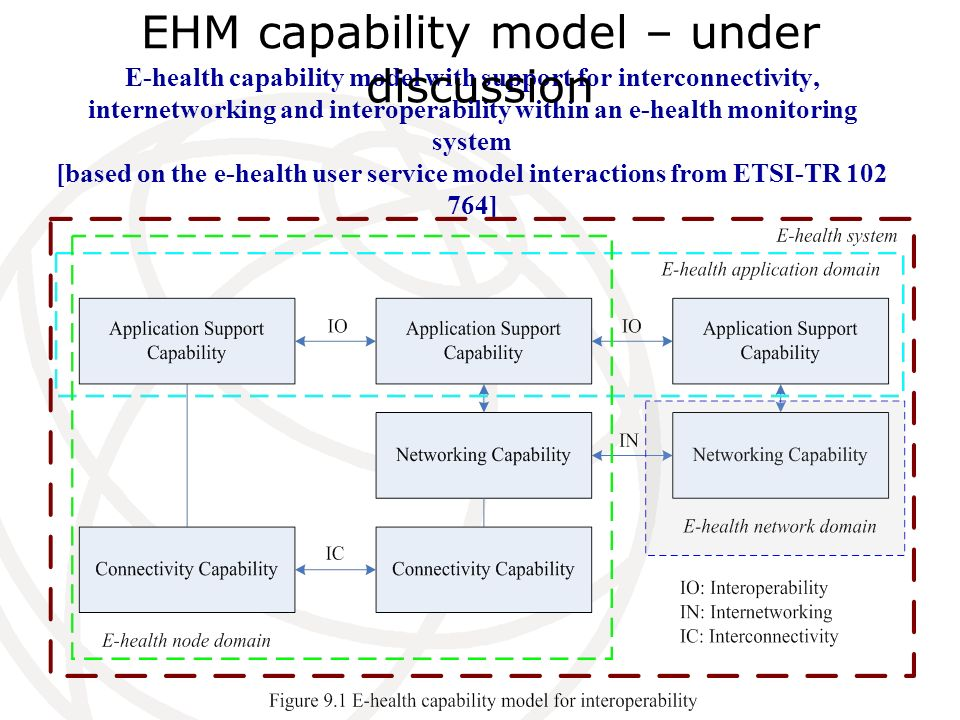EHM capability model – under discussion