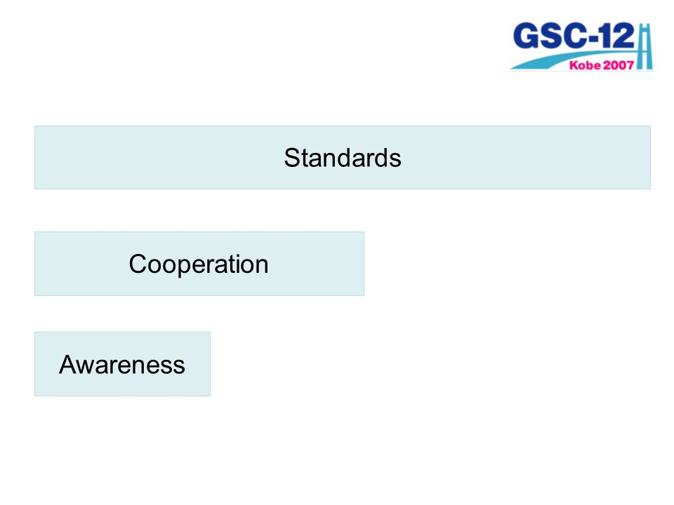 Standards Cooperation Awareness