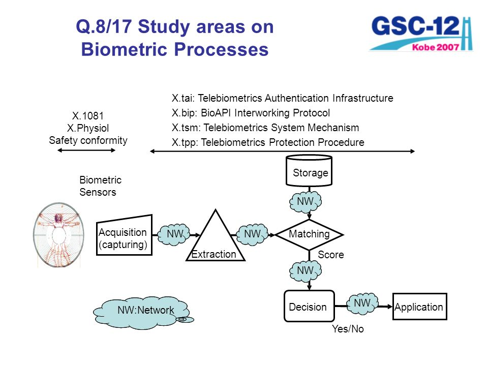 Q.8/17 Study areas on Biometric Processes