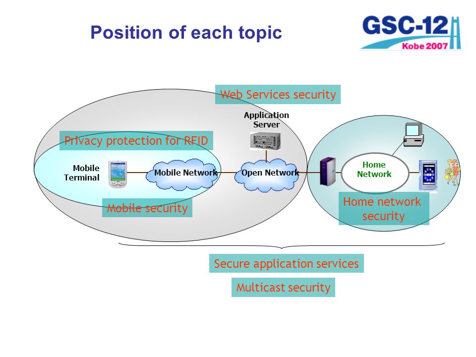 Position of each topic Web Services security