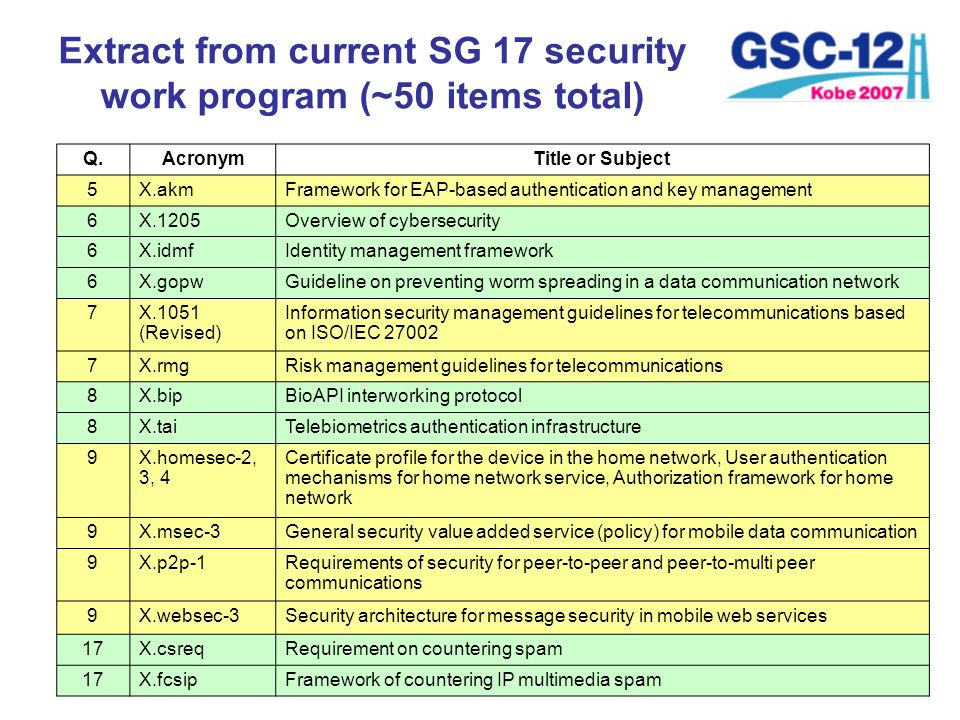 Extract from current SG 17 security work program (~50 items total)