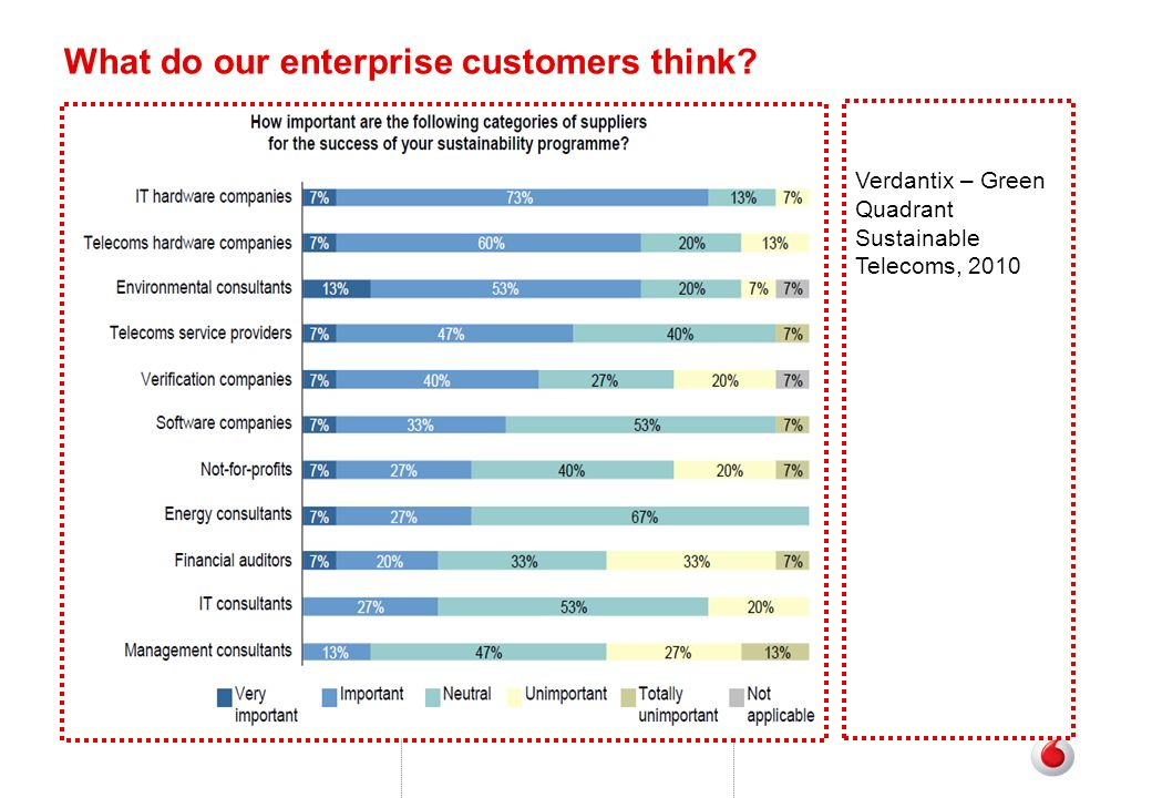 What do our enterprise customers think