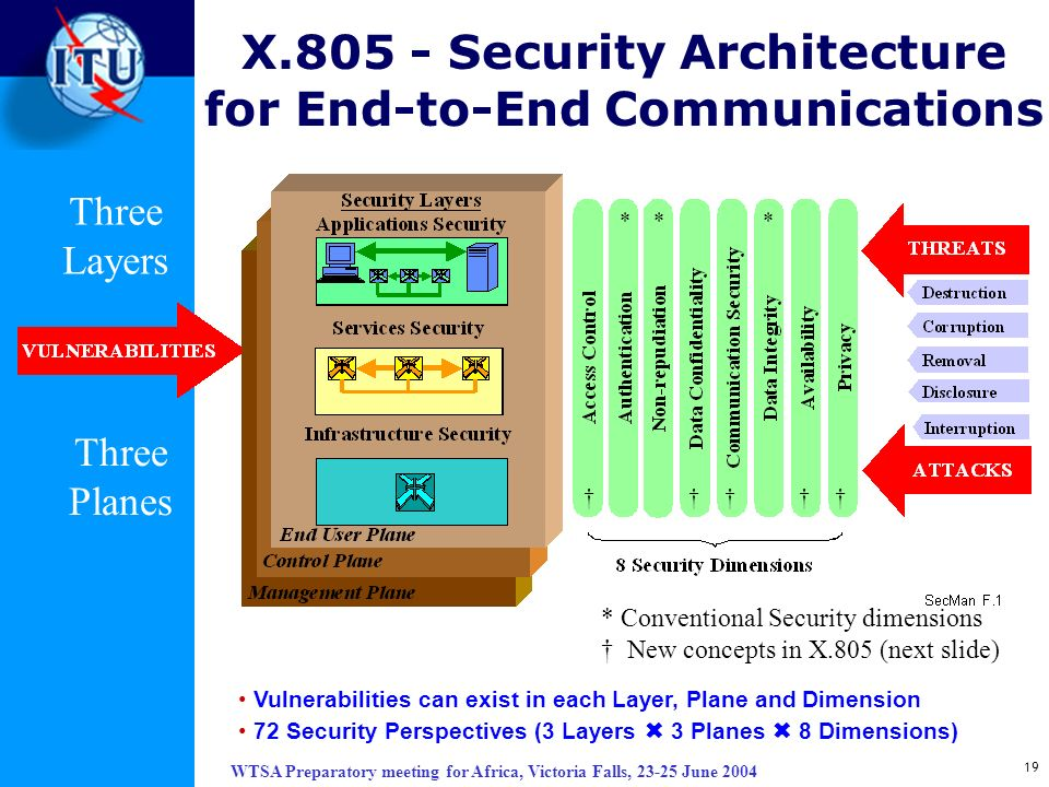 X.805 - Security Architecture for End-to-End Communications