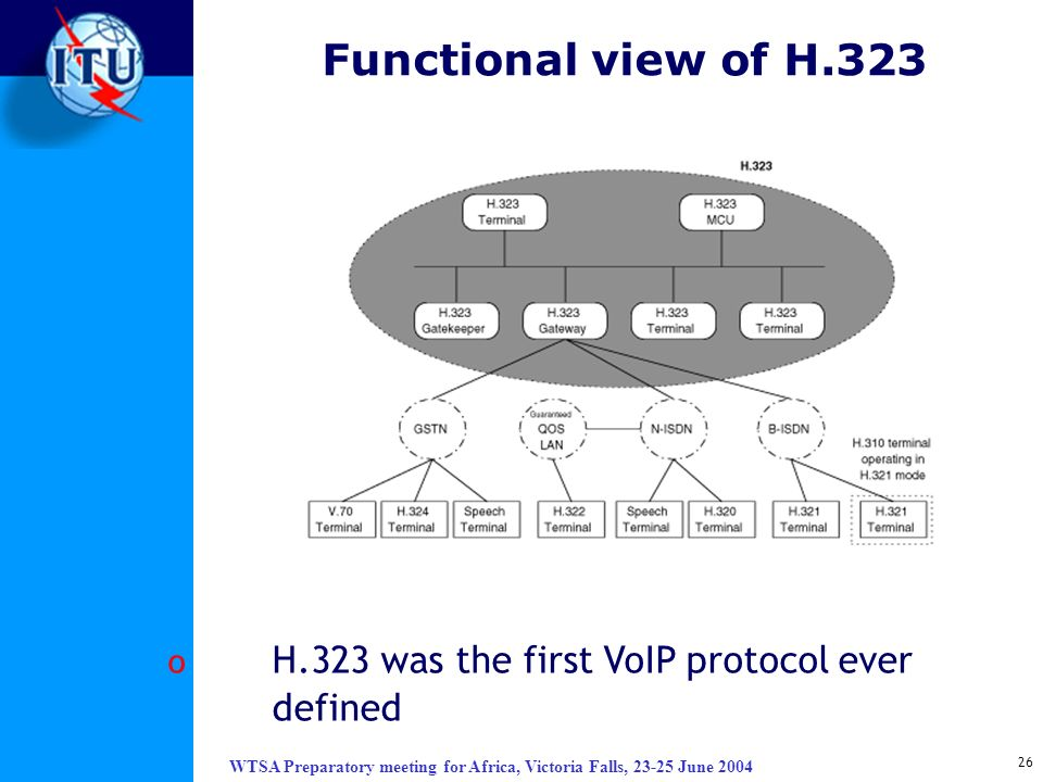 Functional view of H.323 H.323 was the first VoIP protocol ever defined