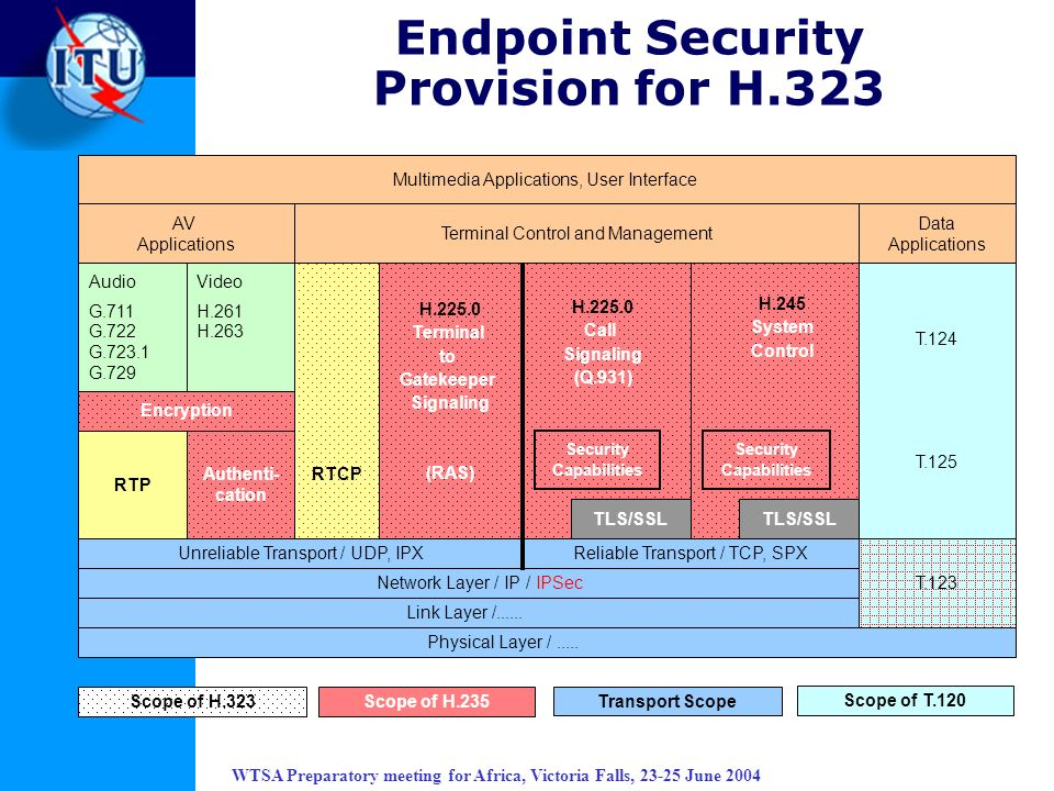 Endpoint Security Provision for H.323