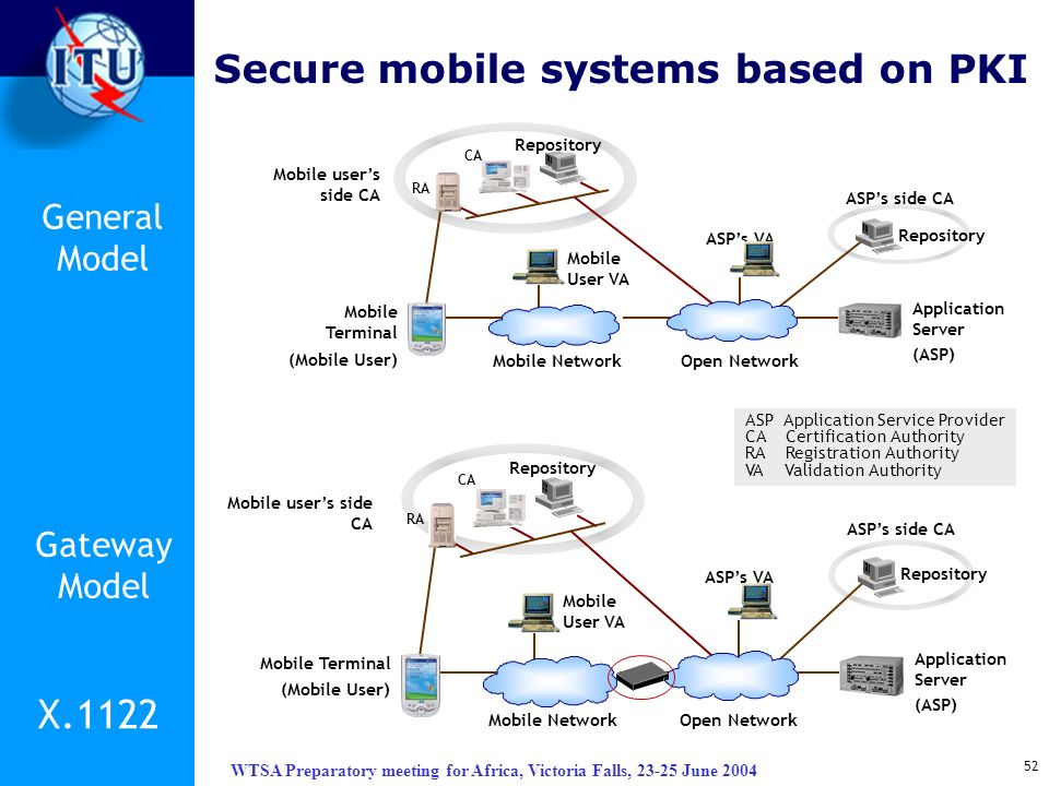 X.1122 Secure mobile systems based on PKI General Model Gateway Model