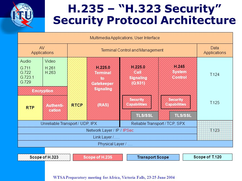 H.235 – H.323 Security Security Protocol Architecture