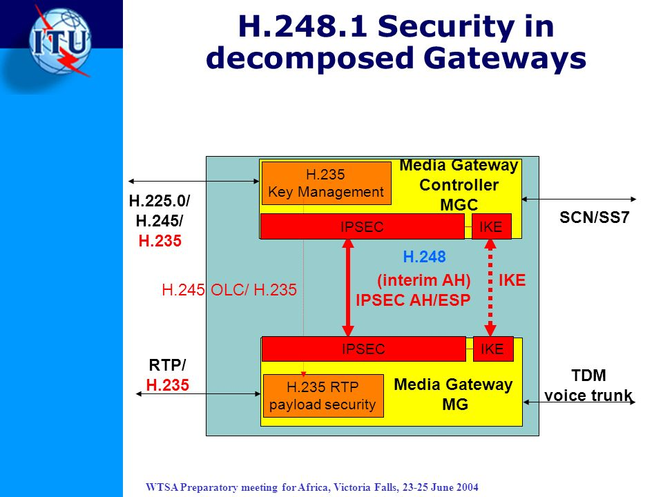 H.248.1 Security in decomposed Gateways