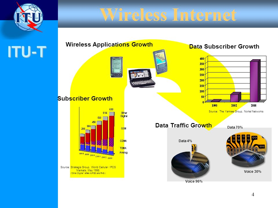 Data Subscriber Growth Wireless Applications Growth