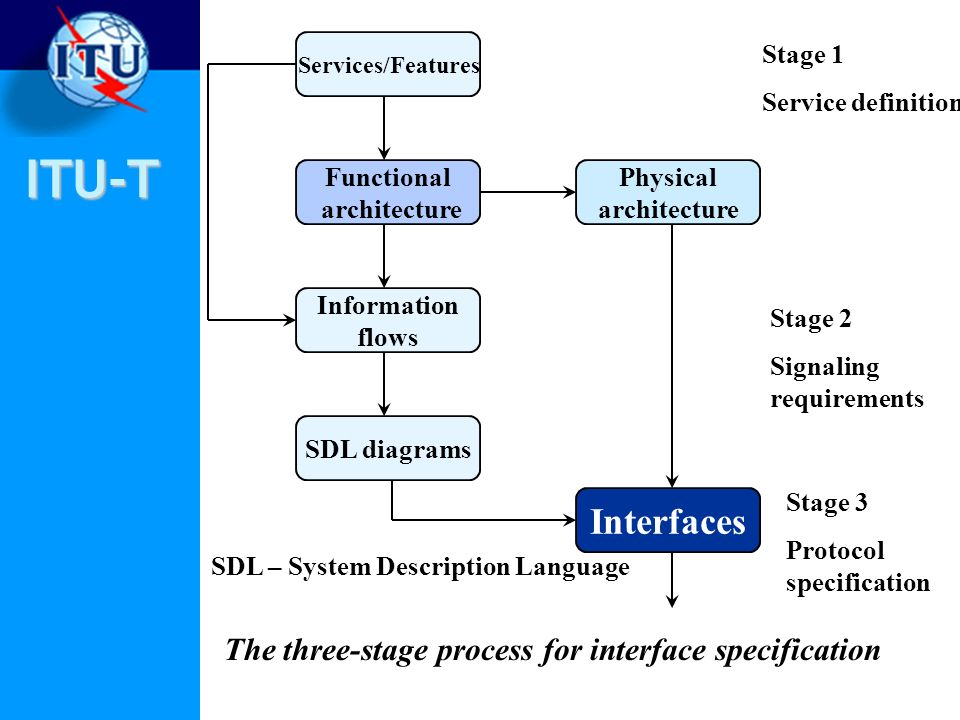 The three-stage process for interface specification
