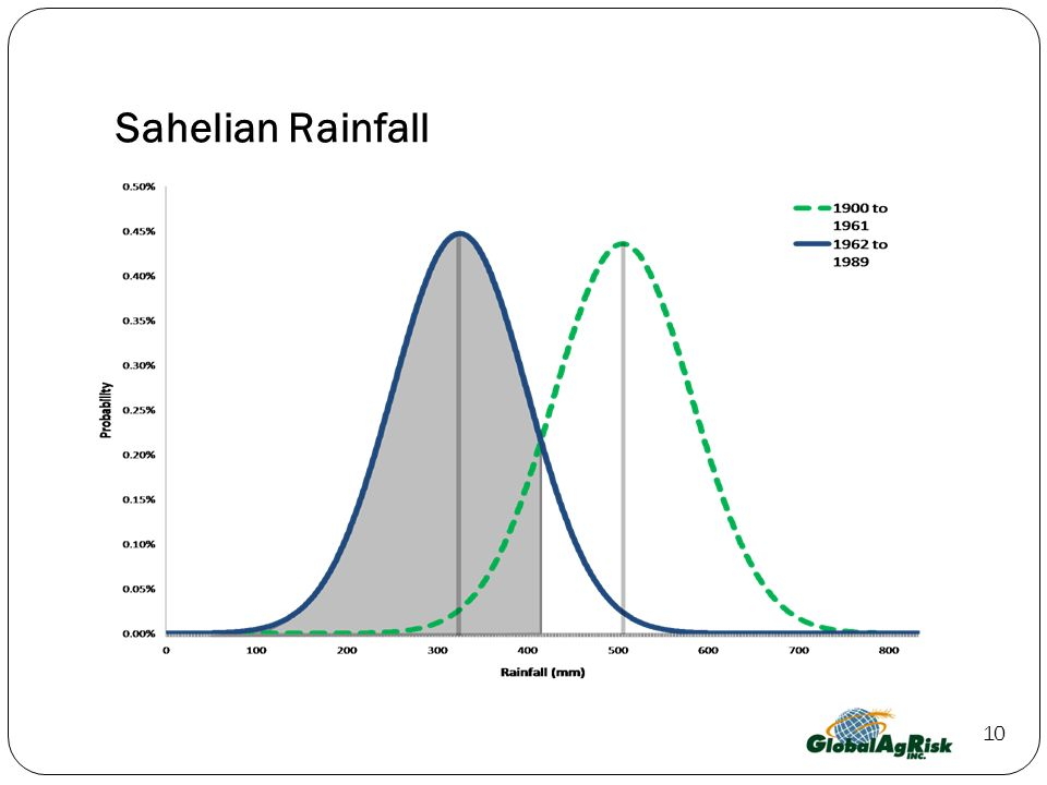 Sahelian Rainfall 10