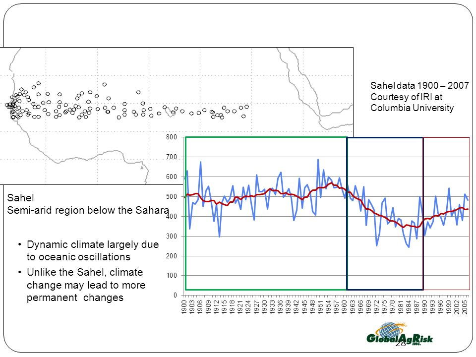 Sahel Semi-arid region below the Sahara