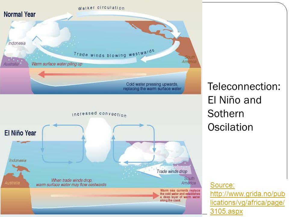 Teleconnection: El Niño and Sothern Oscilation