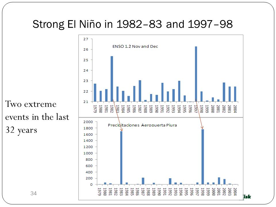 Strong El Niño in 1982–83 and 1997–98 Two extreme events in the last 32 years