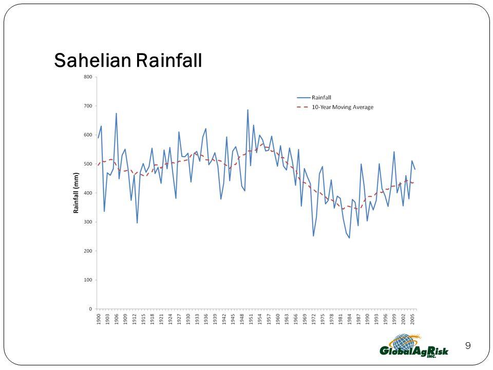 Sahelian Rainfall 9