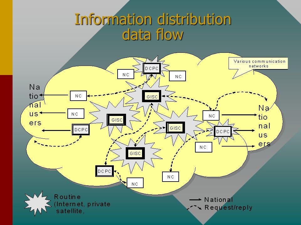 Information distribution data flow
