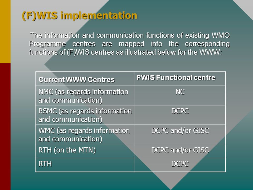 (F)WIS implementation