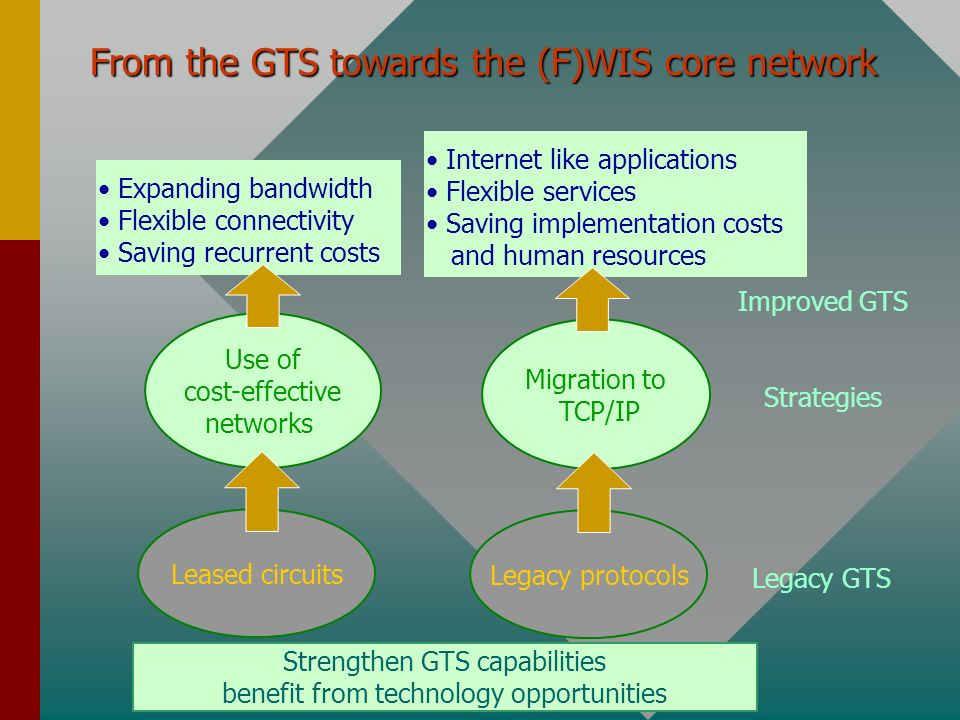 Strengthen GTS capabilities benefit from technology opportunities