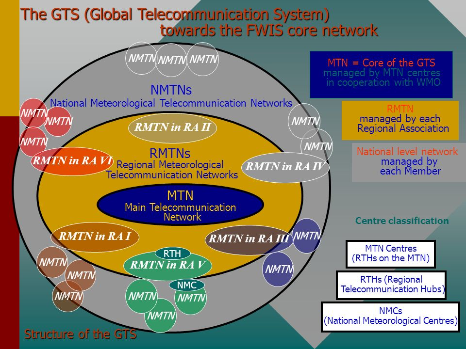 The GTS (Global Telecommunication System)