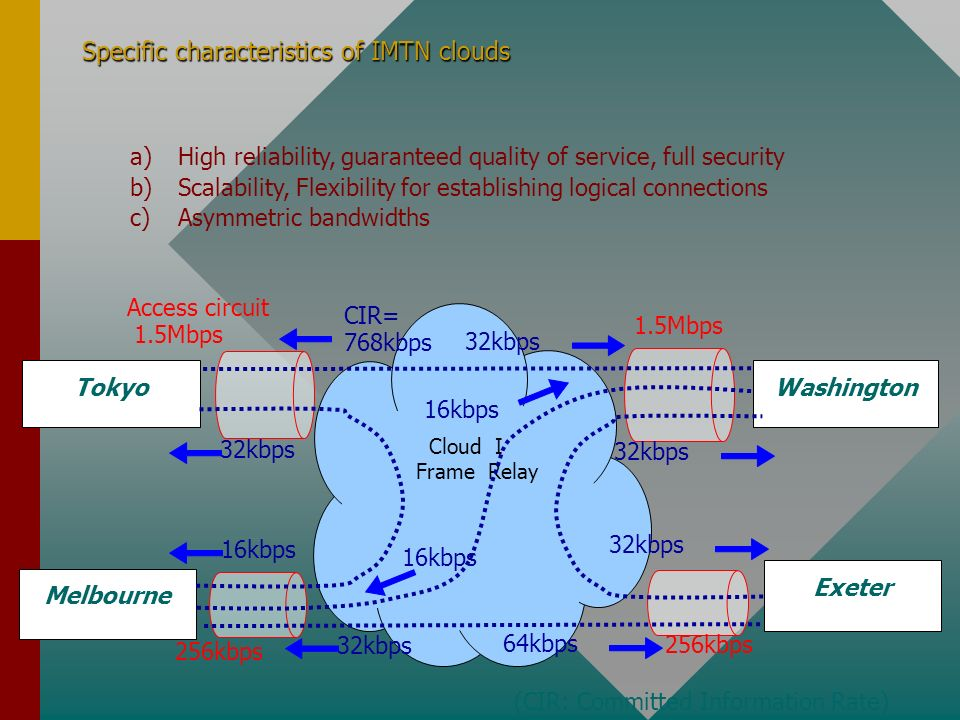 Specific characteristics of IMTN clouds