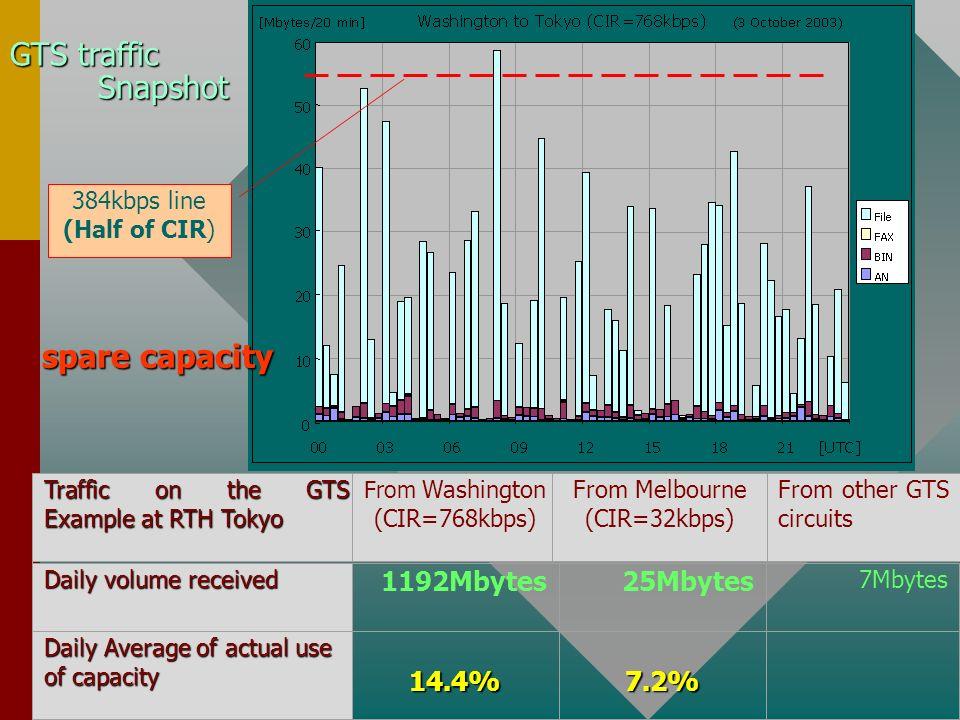 GTS traffic Snapshot spare capacity 1192Mbytes 25Mbytes 14.4% 7.2%