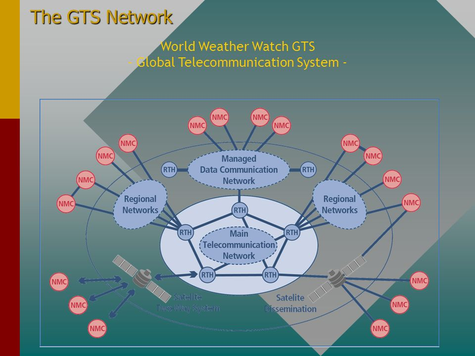The GTS Network World Weather Watch GTS