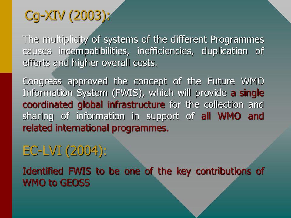 Cg-XIV (2003):