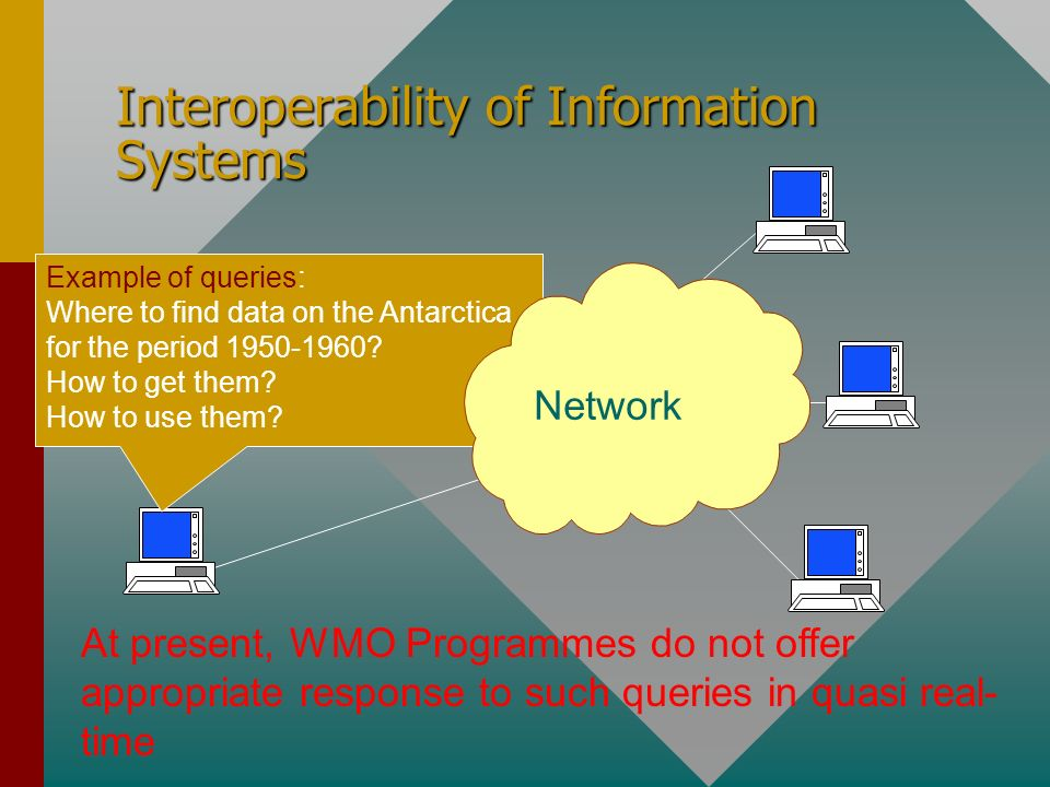 Interoperability of Information Systems