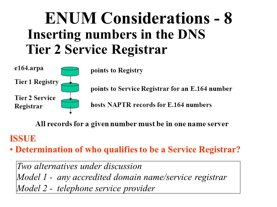 ENUM Considerations - 8 Inserting numbers in the DNS