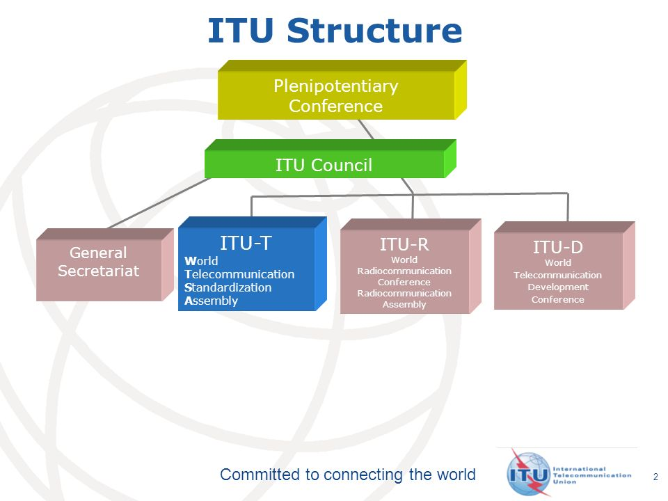 ITU Structure ITU-T Plenipotentiary Conference ITU Council ITU-R ITU-D