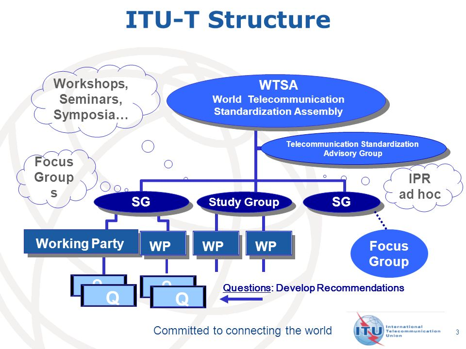 ITU-T Structure Q Q Workshops, Seminars, Symposia… WTSA Focus Groups
