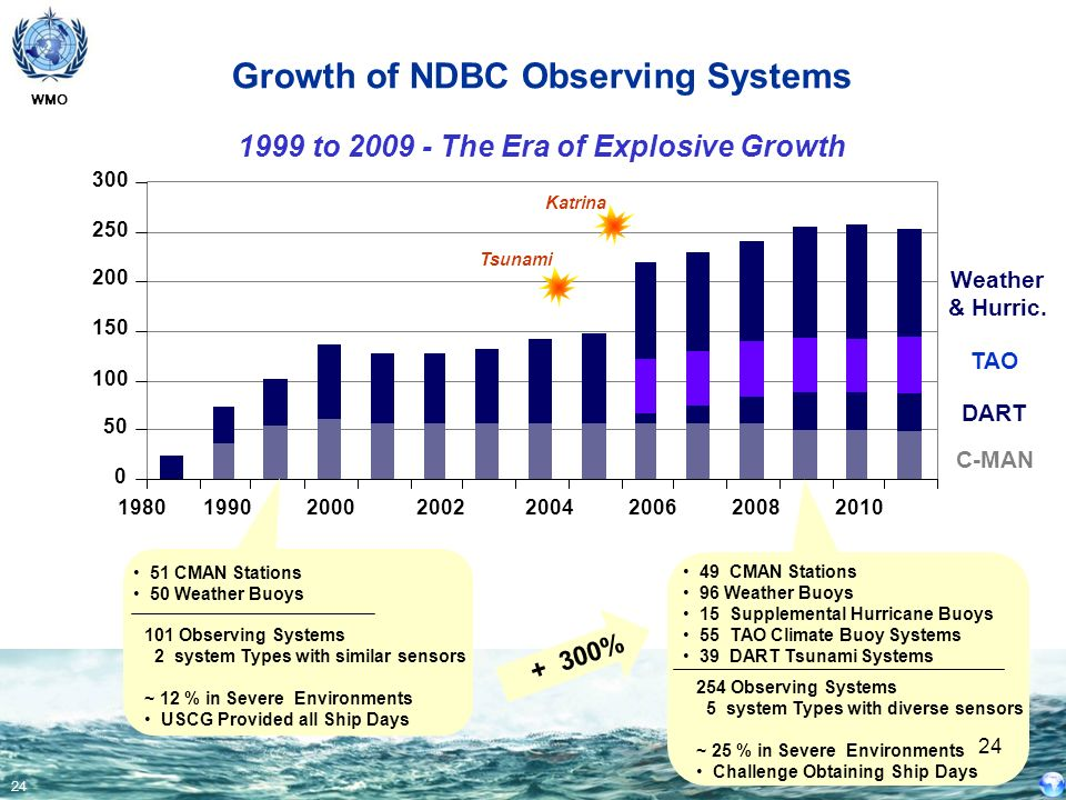 Growth of NDBC Observing Systems
