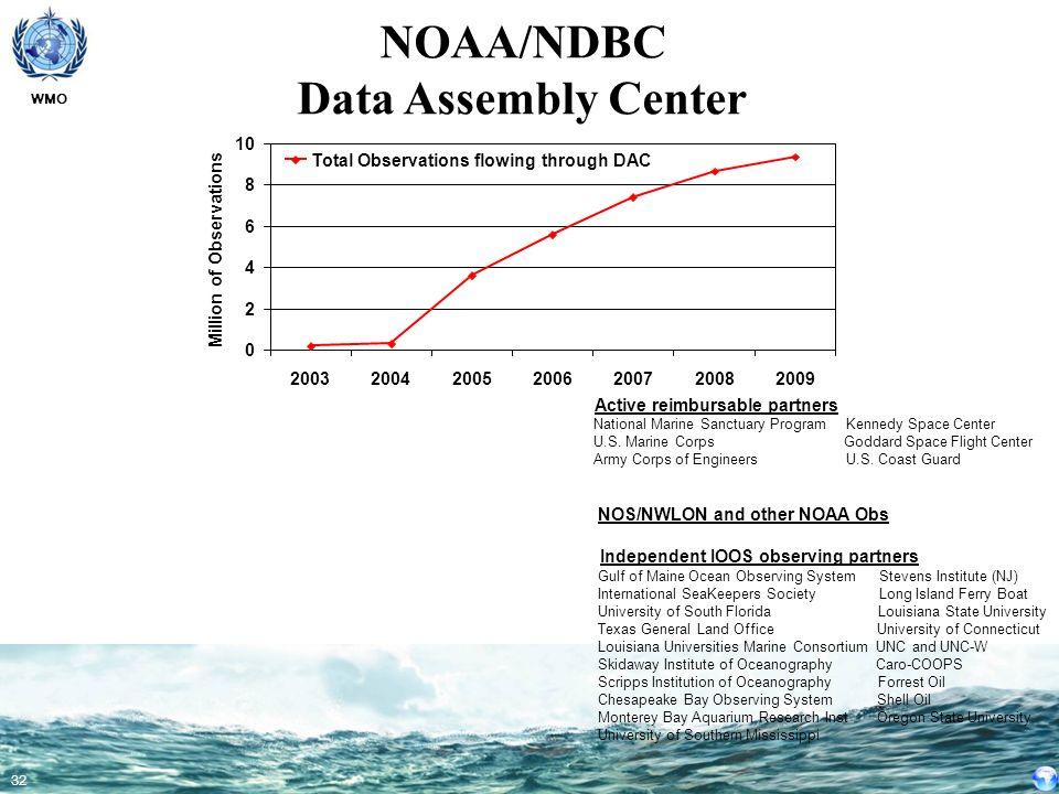 NOAA/NDBC Data Assembly Center