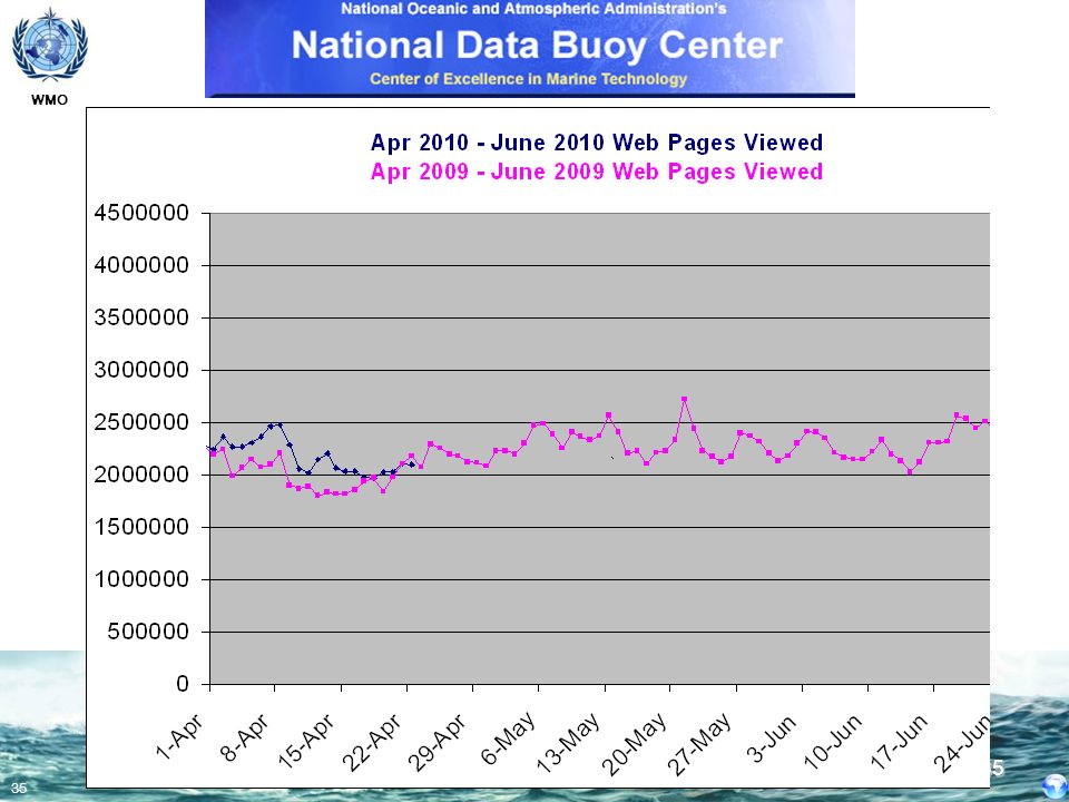 Web Pages Viewed NDBC regularly receives approximately 2.3 million visits per day. This spiked to over 4 million during the Chilean earthquake.