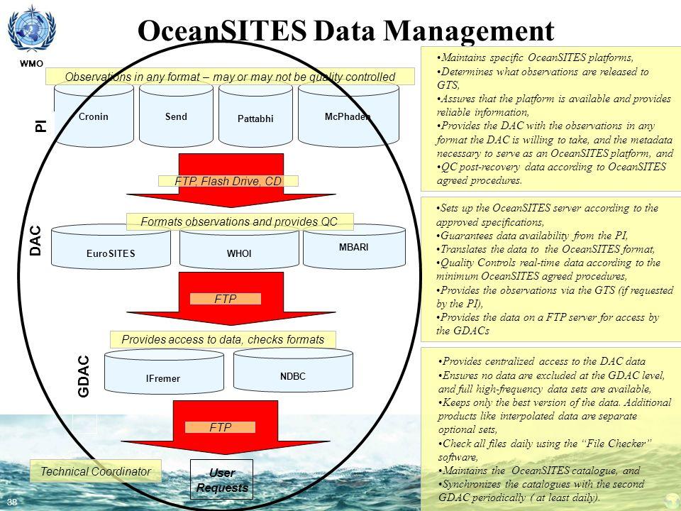 OceanSITES Data Management