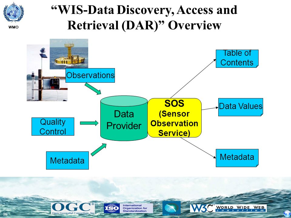 WIS-Data Discovery, Access and Retrieval (DAR) Overview