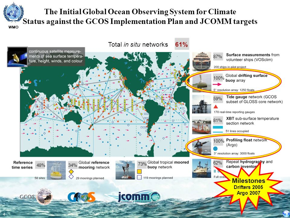 The Initial Global Ocean Observing System for Climate Status against the GCOS Implementation Plan and JCOMM targets
