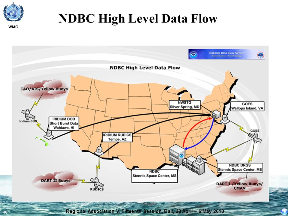 NDBC High Level Data Flow